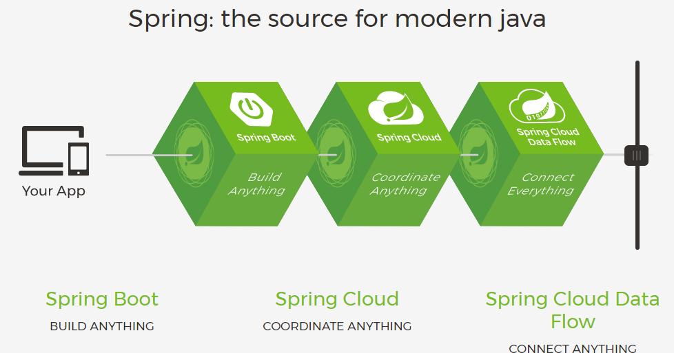 为什么说 Java 程序员到了必须掌握 Spring Boot 的时候?