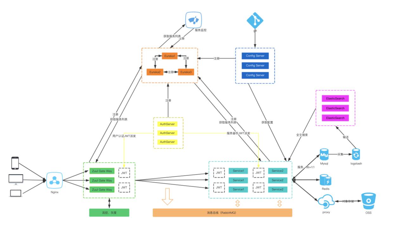 Spring Cloud (十四):Spring Cloud 开源软件都有哪些?